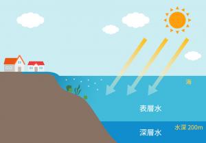 海洋深層水解説図