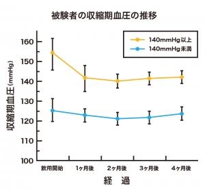収縮期血圧の推移